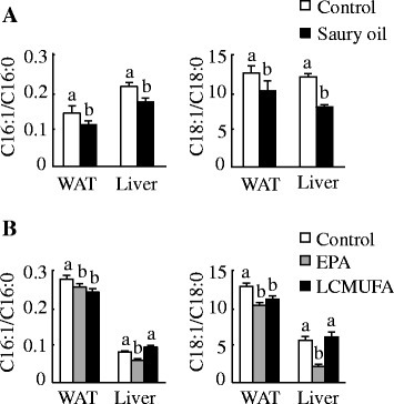 Lipid desaturation index in diet-induced obese C57BL/6 J mice. Ratio of 16:1/16:0 (left panels) and 18:1/18:0 (right panels) in epididymal WAT and liver at the end of 18 weeks in mice fed diets enriched in lard or saury oil (a) and at the end of 8 weeks in mice fed diets enriched in lard, EPA, or LCMUFA (b). Values are means ± SEM, n = 10. Significantly different mean values (P < 0.05) are indicated by different lowercase letters. WAT, white adipose tissue