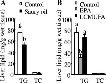Liver lipid concentrations in diet-induced obese C57BL/6 J mice. Liver lipid concentrations at the end of 18 weeks in mice fed diets enriched in lard or saury oil (a) and at the end of 8 weeks in mice fed diets enriched in lard, EPA, or LCMUFA (b). Values are means ± SEM, n = 10. Significantly different mean values (P < 0.05) are indicated by different lowercase letters