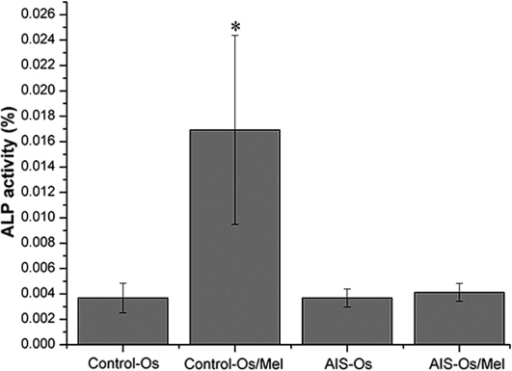 Effect of melatonin on ALP activity in human mesenchymal stem cells. Osteogenic differentiation for 12 days, treatment with 50 nM melatonin significantly enhanced ALP activity in normal control samples. By contrast, melatonin did not promote ALP activity in the AIS groups. The result of ALP activity was representative of three independent experiments. *P<0.05 vs. control-Os group. ALP, alkaline phosphatase; Os, osteogenesis; Mel, melatonin; AIS, adolescent idiopathic scoliosis.