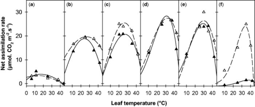 Temperature responses of the net assimilation rate at ambient CO2 (A400) for growth temperatures of 5 °C (a), 10 °C (b), 20 °C (c), 25 °C (d), 30 °C (e) and 35 °C (f). Data are presented for two alfalfa cuttings of Mediterranean (filled triangles, 7_7 cutting) and temperate (open triangles, G3 cutting) origins. Lines represent fits of Equation (1). Each point is the average of measurements on three to four mature leaves (node ranks 12–16).
