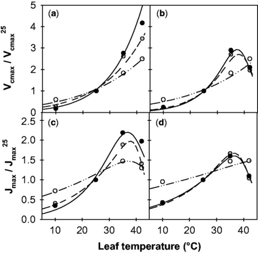 Temperature dependencies of the maximum rate of Rubisco carboxylation (Vcmax, a and b) and maximum electron transport rate (Jmax, c and d) of alfalfa leaves grown at different temperatures. Data are given for two genotypes of Mediterranean (b–d, 7_7) and temperate (a–c, G3) origins at growth temperatures of 5 °C (open circles), 25 °C (grey circles) and 30 °C (filled circles). Normalizations by the rates at 25 °C were performed. The lines represent fits of either Equations (2) or (3), the parameters of which are given in [Supporting Information Table 1].