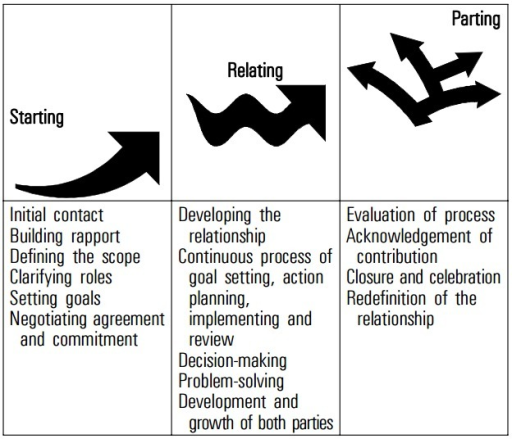 Phases in a Mentoring Relationship