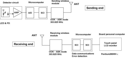 Block diagram of wireless trans dermal photoelectric pu open i block diagram of wireless trans dermal photoelectric pulse wave monitoring system this system detects ccuart