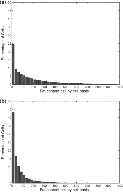 Probability density functions corresponding to the fat content on a cell-by-cell basis for each of the two populations, where (a) corresponds to a population represented by Figure 8c and (b) corresponds to a population represented by Figure 8a. The KS test computes a P-value of 0.001 indicating that these two populations are different.
