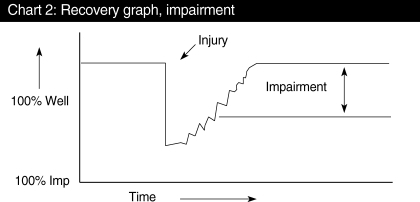 This figure demonstrates injury recovery for an individual who shows permanent impairment. The left-hand coordinate measures wellness or impairment, with the abbreviation imp representing impairment. The right-hand coordinate measures time. The recovery path from Fig. 1 is shown in comparison to a patient who plateaus in their recovery period at less than 100% wellness. The difference between the patient's plateau and 100% wellness is defined as impairment.