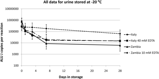 Direct comparison of human DNA stability in samples stored at −20°C over 28 days.The Italian urines stored with 40 mM EDTA at −20 C show the same biphasic degradation of human DNA observed in all Zambian urines. This biphasic degradation of the Zambian urines occurs in both the presence and absence of EDTA. Geometric means +/−95% confidence intervals are plotted for each treatment.