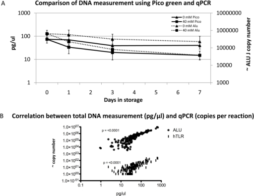 Comparison of DNA measurement using Pico green and qPCR.The stability of human and total DNA in urine stored at −20 C with 40 mM EDTA and without EDTA shown the same trends (A). Geometric means +/−95% confidence intervals are plotted for each treatment. Measurement with both human qPCR targets correlate with the direct measurement of total nucleic acids using pico-green (B). QPCR using these targets is an appropriate surrogate measure for total DNA and has a greater dynamic range than pico-green for which the lower threshold for accurate measurements is approximately 10 pg/µl.