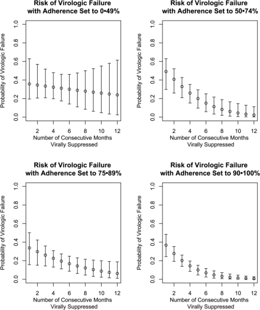 Estimates and 95% Confidence Intervals for the Risk of Virologic Failure, at Four Ranges of Adherence, Given Duration of Continuous Viral Suppression.