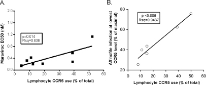 CCR5 use on CD4+ lymphocytes by R5X4 HIV-1 correlates with CCR5 mediated entry efficiency. (A) Relationship between R5X4 use of lymphocyte CCR5 and sensitivity to the CCR5 blocker Maraviroc.  The proportion of total entry into CD4+ lymphocytes that is mediated by CCR5 for each R5X4 virus is shown on the X axis while the Maraviroc EC50 determined using U87/CD4/CCR5 cells is shown on the Y axis.  Luciferase activity was measured as described in Figure 1, and EC50 values were determined using GraphPad Prism4 software.  (B) The correlation between R5X4 HIV-1 infection of Affinofile cells expressing CCR5 at low density and lymphocyte entry through CCR5.  CCR5/CD4-expressing Affinofile cells were induced to express varying levels of CCR5 at a constant level of CD4 and infected with R5X4 luciferase-expressing HIV-1 pseudotypes.  Infection of Affinofiles expressing low CCR5 levels was normalized to cell expressing CCR5 at maximal density and plotted on the Y axis against the proportion of total lymphocyte entry for each virus that is mediated by CCR5 on the X axis.