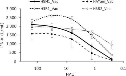 Interferogenic profile of various reverse genetic virus