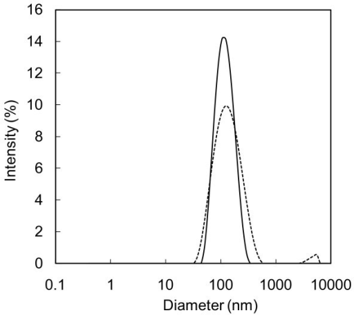 Nanoparticles size distribution for water containing 0.1 wt% SWCNH, dispersed by means of the homogenization method.without dispersant. At (thick line) day 1 and (dashed line) day 33.