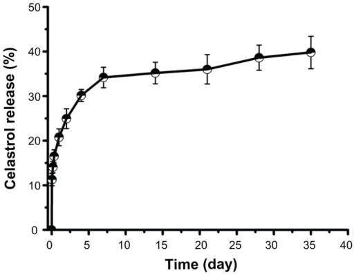 In vitro drug release profiles of celastrol from poly(ethylene glycol)-block-poly(ɛ-caprolactone) micelles (celastrol loading content: 7.36%) in phosphate buffered saline (pH 7.4) at 37°C. A typical two-phase release profile contained a burst release in the first stage followed by a sustained and slow release over a prolonged time of up to several weeks.Note: The data are presented as mean ± standard deviation (n = 3).