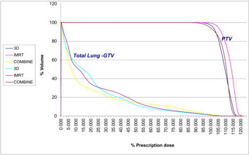 Volumetric exposure of the total lung - GTV. The figure depicts the comparative percentage of the total lung - GTV volume exposure related to the dose of radiation of 5 Gy, 10 Gy, 20 Gy and 30 Gy for three different techniques of the treatment (3D, IMRT and combined IMRT + AP-PA) grouped together for each dose superlatively