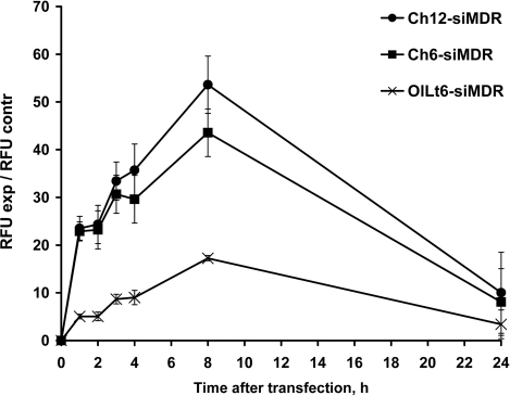 The time course of lipophilic siRNA accumulation in KB-8-5 cells. The incubation time after carrier-free transfection of cholesterol-conjugated siMDR with hexyl (Ch6-siMDR) or dodecyl (Ch12-siMDR) amino-linkers and siMDR conjugated to oleylamide of lithocholic acid moiety (OlLt6-siMDR) varied from 1 to 24 h. The efficacy of cellular uptake was estimated as the mean value of the cell fluorescence intensity (RFU). Data were obtained via flow cytometry, in each sample 10 000 events were counted. Mean values (±SD) from three independent experiments are presented.