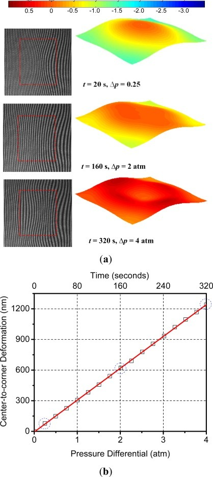 (a) Representative fringe patterns and 3-D deformation maps obtained during the calibration process (the units in the scale are μm and the cavity location is indicated by the dotted box); (b) calibration curve (the encircled values correspond to the fringes in (a).