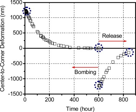 Effective chip surface deflections during the bombing and release stages; the encircled values correspond to the contour maps shown in Figure 12.