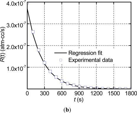 (a) Apparent leak rates of Package 1 obtained from the helium mass spectrometer the zero signal time and the apparent leak rate at the beginning of the measurement phase (Ω) are illustrated; and (b) the data of the measurement phase are repotted with the results from the regression analysis.