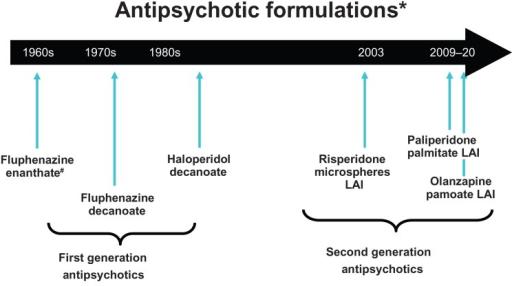 fluphenazine decanoate drug class