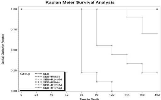 Survival analysis of Staphylococcal enterotoxin B (SEB)-exposed mice treated with intranasal rapamycin. Number of animals and schedule of treatment are identical to those presented in Table 1.