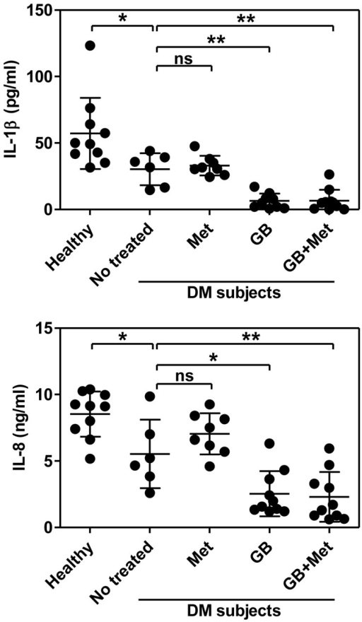 Decreased IL-1β and IL-8 production is associated with glibenclamide treatment.IL-1β and IL-8 levels in supernatants were assessed at 16 h after purified PMNs from five subject groups as mentioned infected with B. pseudomallei at an MOI of 0.3:1. Data are expressed as means ± s.d. Asterisks indicate significant differences between not-treated and healthy subjects, and between other DM and not-treated subjects by One Way ANOVA. **P < 0.01, and *P < 0.05. No asterisk or ns, non significant.
