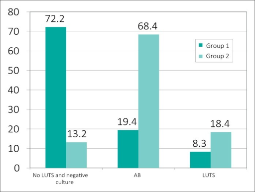 The incidence of AB and UTI after 12 months from the start of the study.