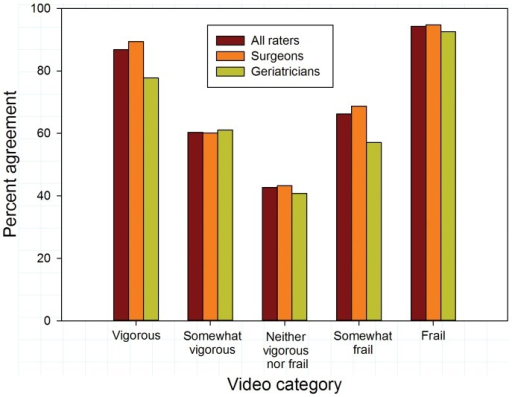 Exact agreement with reference scores by video category for all raters and according to specialty.