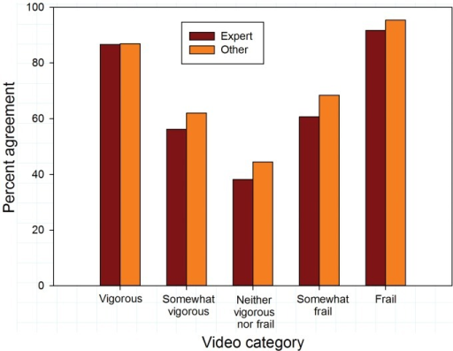 Exact agreement with reference scores by video category according to self-described expertise in recognizing frailty.