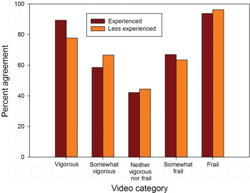 Exact agreement with references scores by video category according to years of clinical experience.