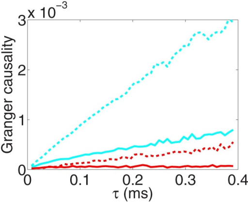 The GC sampling structure as sampling interval length tends to zero. Fx→y (red), Fy→x (cyan) obtained from voltage time series and Fx→y (red dash), Fy→x (cyan dash) obtained from spike train time series with sampling interval length τ. Note that, by the asymptotic distribution theory of GC (Geweke, 1982), the estimator of a directed GC has a bias , where p is the regression order and n is the length of the discrete time series. We have used the Bayesian information criterion (Schwarz, 1978) to determine the regression order p and have subtracted this type of biases in the figure (see Appendix C in Supplementary Material for details). The time series are generated by the I&F network whose topology is shown in Figure 1A with parameters ν = 1 ms−1, λ = 0.0177, s = 0.02.