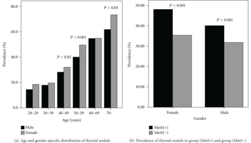Prevalence of thyroid nodules. (a) The prevalence of thyroid nodules for women was significantly higher than for men in the 40 to 49 age range, 50 to 59 age range, and the age above 70 (χ2 = 8.904, P = 0.003; χ2 = 29.044, P < 0.001; χ2 = 4.631, P = 0.031, respectively). The prevalence of thyroid nodules increased along with increasing age (trend χ2 test: χ2 = 515.22 for men, P < 0.001; χ2 = 921.56 for women, P < 0.001). (b) The prevalence of thyroid nodule in the MetS (+) group was higher than in the MetS (−) group for both sexes together (41.71% (1157/2774) versus 33.23% (3572/10748), χ2 = 69.63, P < 0.001) and for men and women separately (female: 48.15% (260/540) versus 35.43% (1437/4056), χ2 = 33.10, P < 0.001; male: 40.15% (897/2234) versus 31.90% (2135/6692), χ2 = 50.80, P < 0.001).