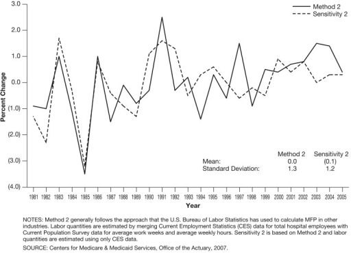 Average Annual Percent Change in Hospital Multifactor Productivity (MFP) for Method 2 and Sensitivity 2: 1981-2005