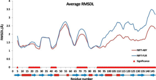 The RMSDL values for the NIP7-ABY and NIP7-FUR proteins averaged for all the trajectories and runs. Red triangles highlight the positions at which the RMSDL parameter significantly depends on model type.