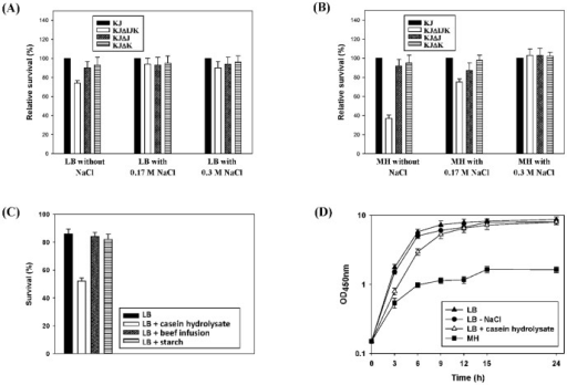The role of SmeIJK pump in the tolerance to hypo-osomolarity and casein hydrolysate.The data are the average of the measurements made in triplicate. (A) The relative survival of KJΔIJK, KJΔJ, and KJΔK to the wild-type KJ in the LB medium containing different concentrations of NaCl. The relative survival percentage of individual mutant to the wild-type KJ, at each cultured condition, was calculated using the OD450 nm of the wild-type KJ as 100%. (B) The relative survival of KJΔIJK, KJΔJ, and KJΔK to the wild-type KJ in the MH medium containing different concentrations of NaCl. The relative survival percentage of individual mutant to the wild-type KJ, at each cultured condition, was calculated using the OD450 nm of the wild-type KJ as 100%. (C) The sensitivities of KJ to SDS in LB or LB containing casein hydrolysate, beef infusion, or starch were determined by the OD450 nm measurement. The percentage of survival was defined as the OD450 nm ratio of the SDS-additive group to the SDS-free counterpart. (D) Growth curves of KJΔIJK grown in the media of the LB, the LB without NaCl, the LB with casein hydrolysate, and the MH, respectively.