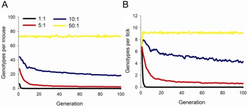 Maintenance of genotypic diversity in mice and ticks over 100 generations.Number of pathogen genotypes per (A) mouse and (B) tick in model simulations with 100 mice and varying vector-to-host ratios. Variation in vector-to-host ratios was simulated by varying the number of ticks from 100 (1∶1 ratio) to 5000 (50∶1 ratio).