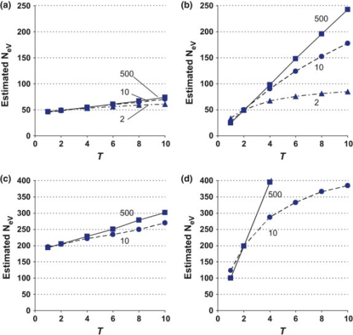 Simulated estimates of variance effective size when measuring allele frequency shifts over T = 1–10 generations and sampling the one and same (k = l = 1, top, a and b) or the same four (k = l = 4, bottom, c and d) subpopulations in population systems comprising s = 2, 10 or 500 subpopulations with migration rates m = 0.1 (left, a and c) and m = 1 (right, b and d). Within each panel, the curves are labelled with respect to s. The number of individuals sampled in each generation is n = 100 in (a) and (b), and n = 800 in c and d (cf. Fig.2). Note the different scales of the y-axes, and that four subpopulations cannot be sampled when s = 2 (bottom, c and d).