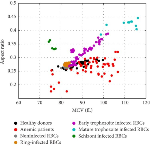 Scatter diagram of RBC aspect ratio versus MCV (fL) estimated from the MMT interpretation of the MWT spectra of RBCs samples from healthy donors, anemic patients, and laboratory RBC cultures infected with P. falciparum at different life cycle stages and the corresponding control noninfected RBCs.