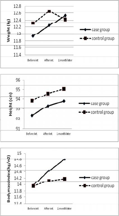 Weight, height and body mass index in cypro-treated and control groups before, 4 weeks after intervention and 1 month after discontinuation of cyproheptadine.
