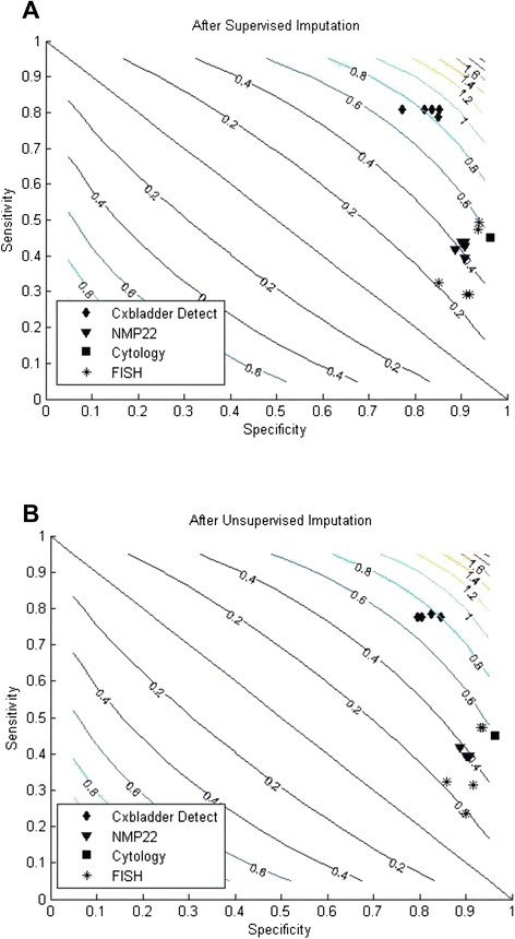 Comparisons after a supervised and b unsupervised imputation in two-dimensional contour plots of sensitivity and specificity