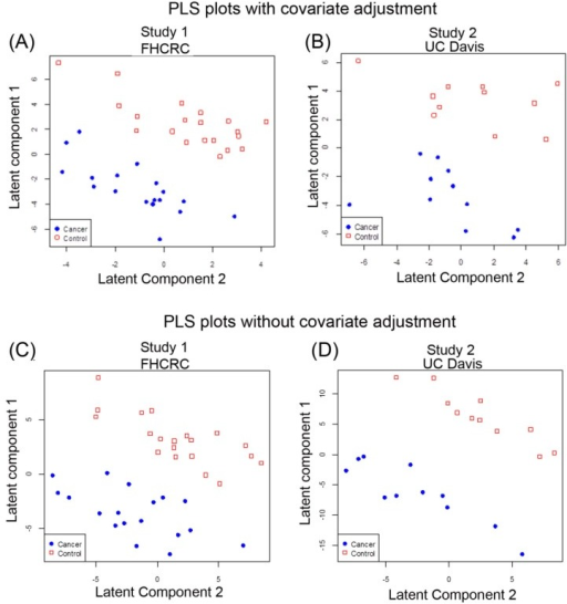 Multivariate PLS separates lung cancer patients and controls in two independent studies by the global metabolomic profiles. (A) PLS of Study 1 data results with gender and age adjusted; (B) PLS of Study 1 without gender and age adjusted; (C) PLS of Study 2 with gender and age adjusted; (D) PLS of Study 2 without gender and age adjusted. Red squares denote control cases and solid blue circles denote cancer cases.