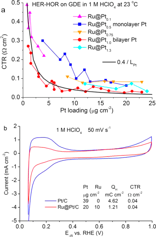 Pt-loading-dependent HER-HOR CTR and cyclic voltammetry curves measured using hanging-strip GDEs.(a) CTRs measured in hydrogen saturated 1 M HClO4 at 23 °C for five Ru@Pt catalysts with the Pt:Ru atomic ratio ranging from 0.1 to 1.3 as a function of Pt loading. The black line is calculated using 0.4 (Ω cm2) divided by Pt loading LPt (μg cm−2). (b) iR-corrected voltammetry curves on the GDE strips for a Pt and a bilayer Ru@Pt1.0 catalysts.