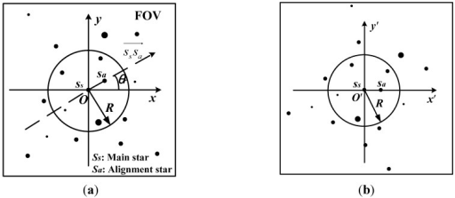 The vector direction of the star pattern. (a) The alignment star; (b) The stellar image is rotated.