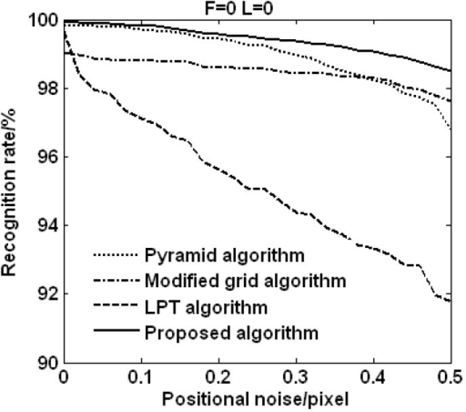 Recognition rates vs. positional noise (F: false star, L: lost star).