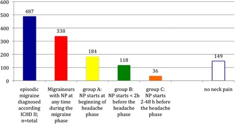Numbers of migraineurs per group with neck pain over the past 3 migraine attacks in the total study population (n = 487; 356 females [73.1 %] and 131 male [26.9 %])
