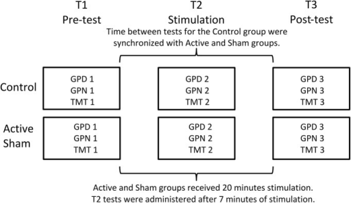 Overview of the experimental procedure. The control group followed the same procedure as the active and sham groups, but without the electrode montage. Stimulation started immediately after tests at T1 were completed. Tests at T2 were administered after 7 min of stimulation. Tests at T3 were administered immediately after the stimulation was completed.