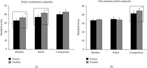 (a) Training-related changes on the body coordination composite of BOT-2. Error bars represent standard errors. (b) Training-related changes on the fine manual control composite of BOT-2. Error bars represent standard errors. ∗p ≤ 0.05.