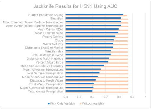Jackknife test results using area under the receiver operating characteristic (ROC) curve (AUC) for H5N1.