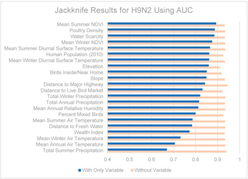 Jackknife test results using AUC for H9N2.