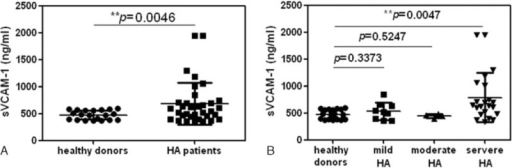 (A) The plasma sVCAM-1 level was significantly higher in patients with hemophilia A (n = 35) than in controls (n = 20; ∗∗P = 0.0046). (B) The plasma sVCAM-1 level was significantly higher in patients with severe hemophilia A (n = 22) than in controls (n = 20; ∗∗P = 0.0047) but was not significantly different between controls and patients with mild (n = 9) or moderate (n = 4) hemophilia A.