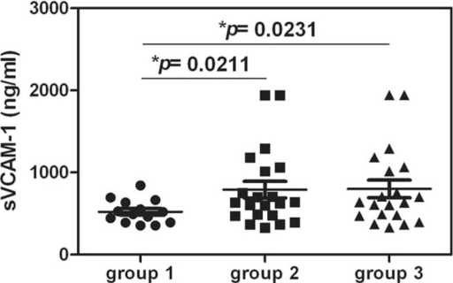 Statistical analyses of sVCAM-1 levels were performed after grouping by Pettersson score and severity of marked hemophilic arthropathy. The plasma sVCAM-1 level was significantly higher in groups 2 and 3 than in group 1; group 1: Pettersson score of 0 to 4 for every joint, group 2: Pettersson score higher than or equal to 5 for any joint, and group 3: Pettersson score higher than or equal to 5 for more than 2 joints.