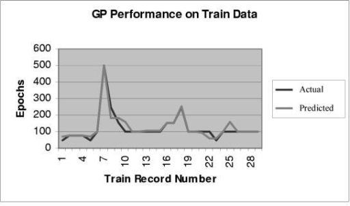Comparison between actual and predicted values for the GP based prediction model for training data.